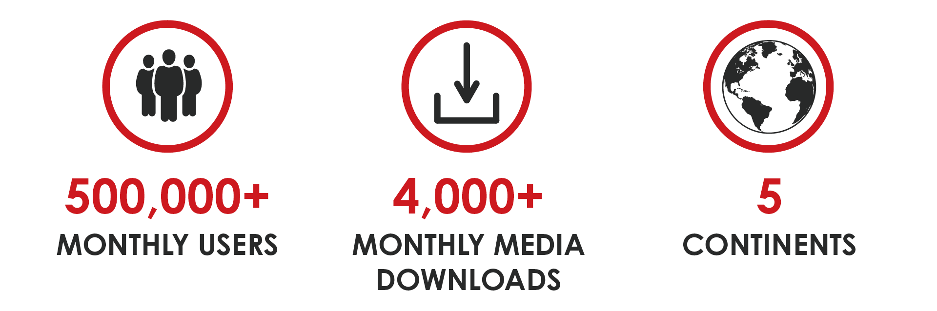 TheNewsMarket user statistics